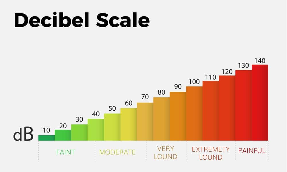 The Decibel Scale Chart